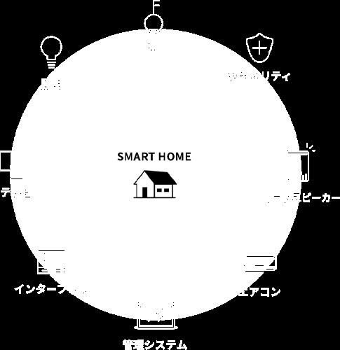 Kit IoTデバイスで豊かな⽣活を イメージ1